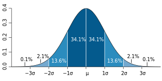 Standard_deviation_diagram_svg